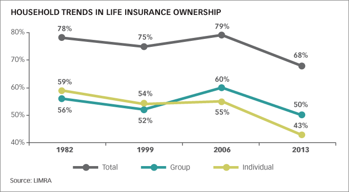 Household Trends in Life Insurance Ownership